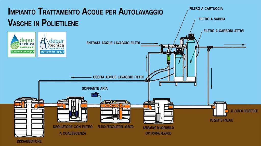 Impianto Trattamento Acque Reflue Autolavaggio | DEPURTECNICA