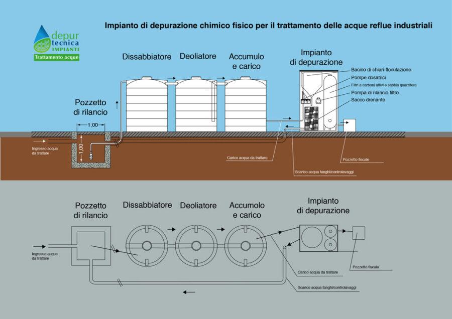 Schema Impianto Depurazione Chimico Fisico Acque Reflue